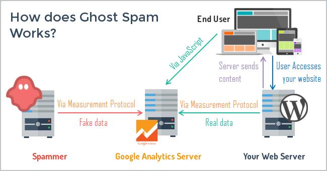Traffic2cash google spam trafik hiti
