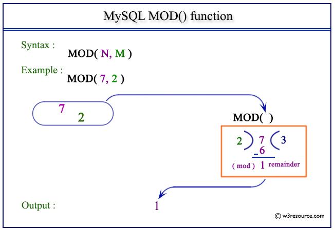 Mysql MOD fonksiyonu kullanımı